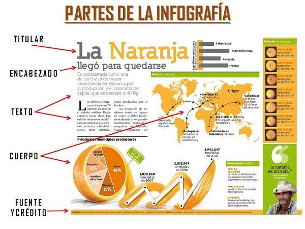 partes-de-infografía Cómo crear una infografía exitosa partes de infograf a